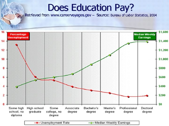 Does Education Pay? Retrieved from www. careervoyages. gov – Source: Bureau of Labor Statistics,