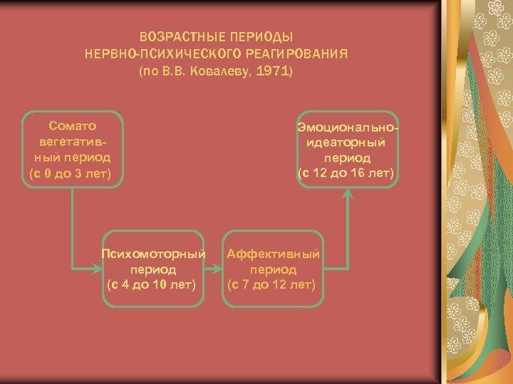 ВОЗРАСТНЫЕ ПЕРИОДЫ НЕРВНО-ПСИХИЧЕСКОГО РЕАГИРОВАНИЯ (по В. В. Ковалеву, 1971) Сомато вегетативный период (с 0