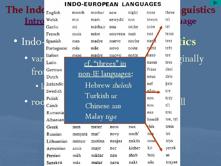 The Indo-Europeans and Historical Linguistics Introduction: The Archaeology of Language • Indo-European historical linguistics