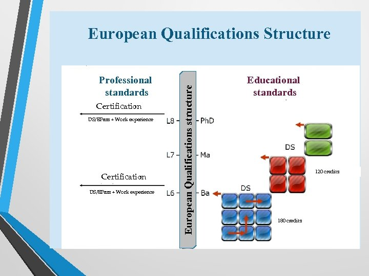 Professional standards Certification DS/EPass + Work experience European Qualifications structure European Qualifications Structure Educational