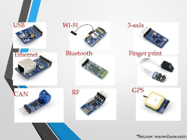USB Ethernet CAN Wi-Fi Bluetooth RF 3 -axis Finger print GPS *Source: waveshare. com