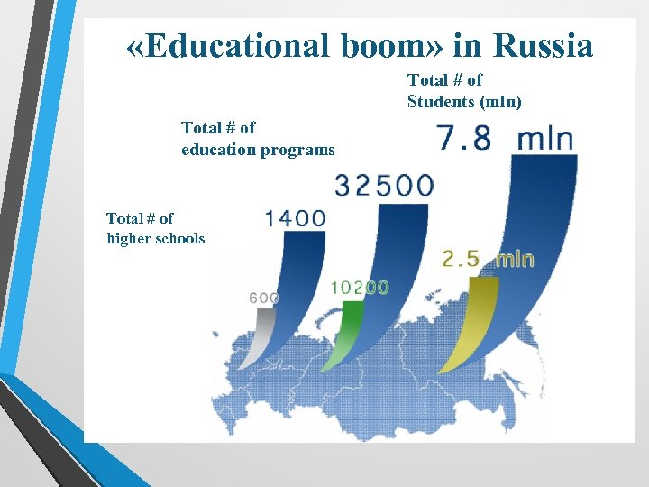 «Educational boom» in Russia Total # of Students (mln) Total # of education
