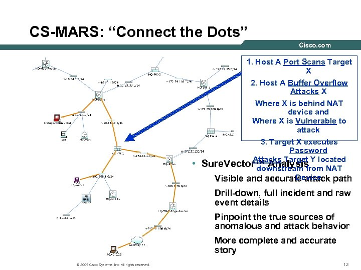 "CS-MARS: ""Connect the Dots"" • 1. Host A Port Scans Target X 2. Host"