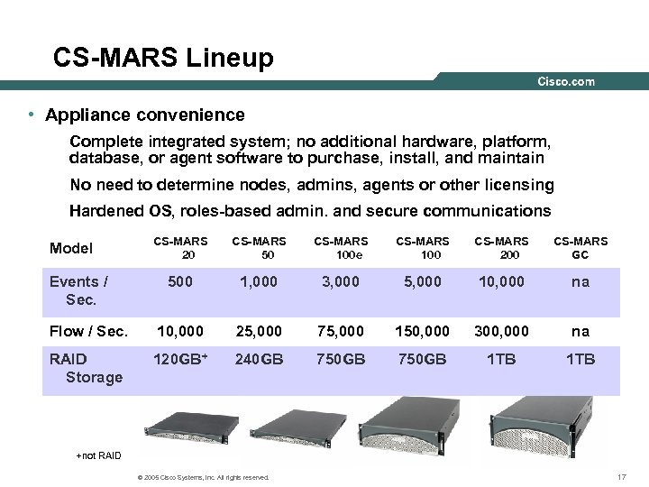 CS-MARS Lineup • Appliance convenience Complete integrated system; no additional hardware, platform, database, or