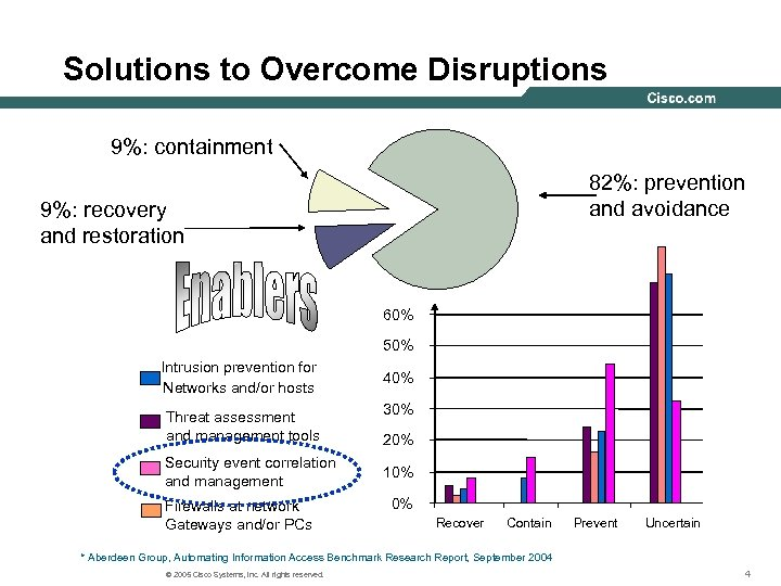 Solutions to Overcome Disruptions 9%: containment 82%: prevention and avoidance 9%: recovery and restoration