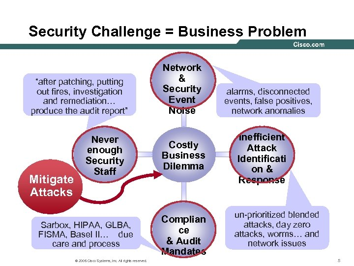 "Security Challenge = Business Problem ""after patching, putting out fires, investigation and remediation… produce"