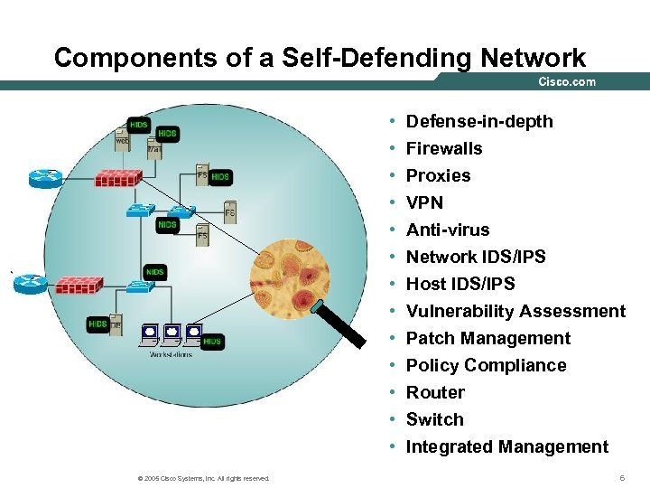 Components of a Self-Defending Network • • • • © 2005 Cisco Systems, Inc.