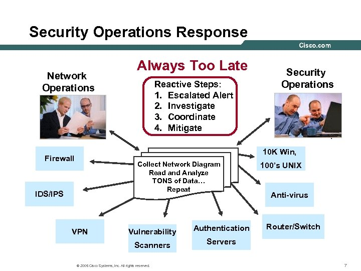 Security Operations Response Network Operations Always Too Late Reactive Steps: 1. Escalated Alert 2.