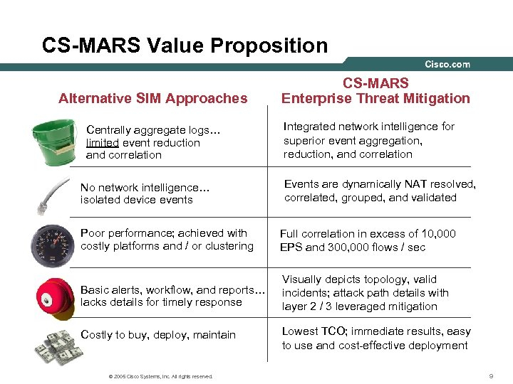 CS-MARS Value Proposition Alternative SIM Approaches Centrally aggregate logs… limited event reduction and correlation