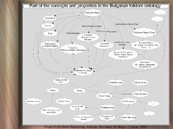 Part of the concepts and properties in the Bulgarian folklore ontology Final HUBUSKA Workshop,