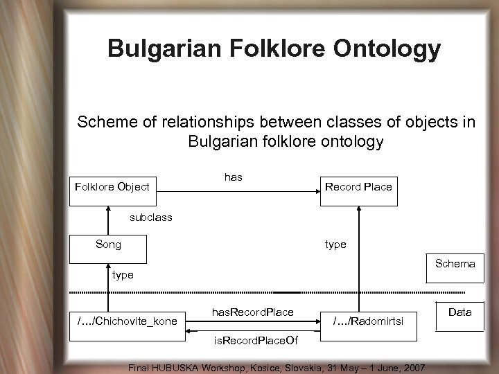 Bulgarian Folklore Ontology Scheme of relationships between classes of objects in Bulgarian folklore ontology