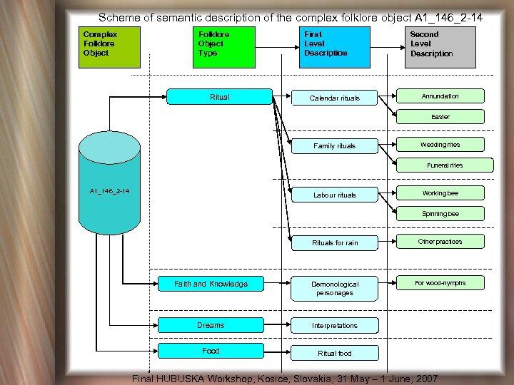 Scheme of semantic description of the complex folklore object A 1_146_2 -14 Complex Folklore