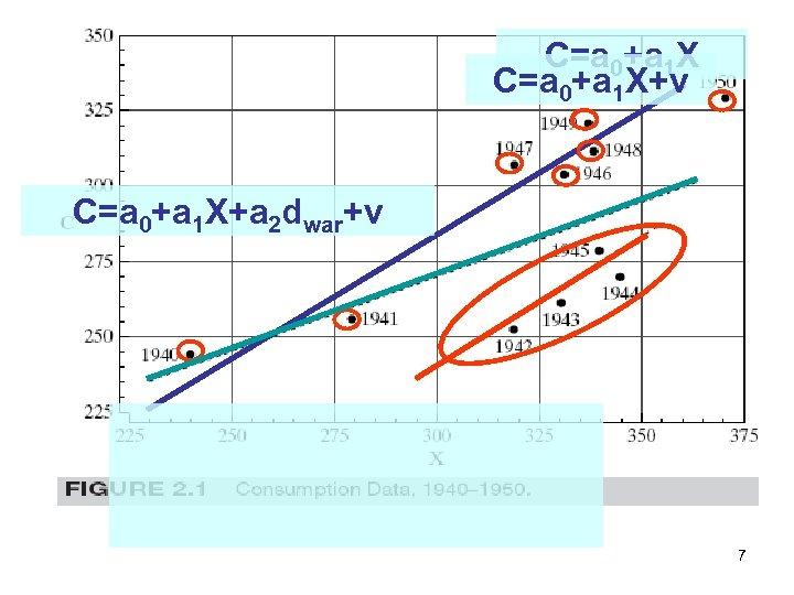 C=a 0+a 1 X+v C=a 0+a 1 X+a 2 dwar+v 7