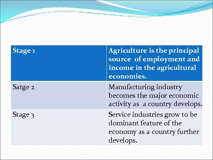 Stage 1 Satge 2 Stage 3 Agriculture is the principal source of employment and