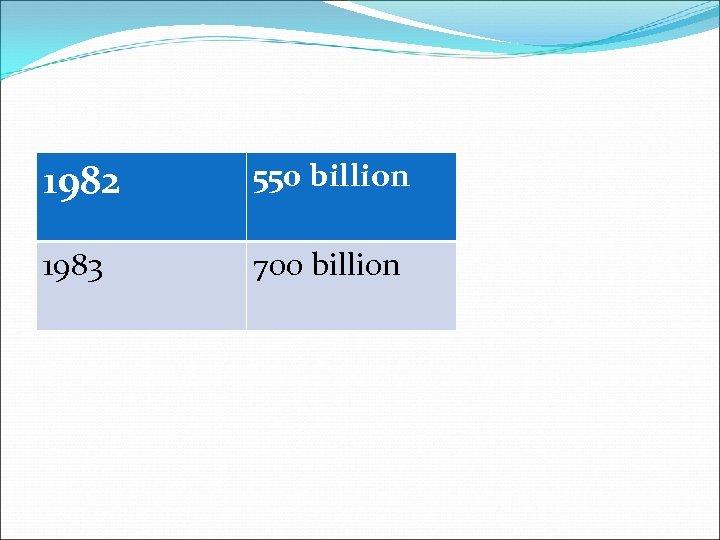 1982 550 billion 1983 700 billion
