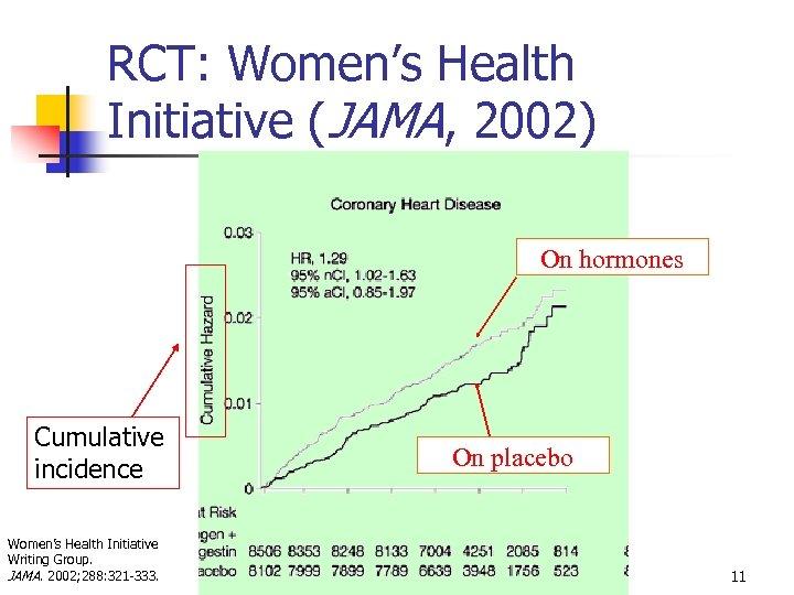 RCT: Women's Health Initiative (JAMA, 2002) On hormones Cumulative incidence Women's Health Initiative Writing