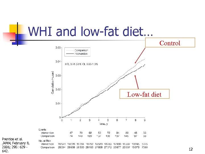 WHI and low-fat diet… Control Low-fat diet Prentice et al. JAMA, February 8, 2006;