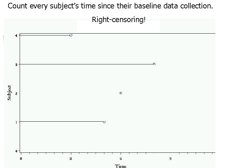 Count every subject's time since their baseline data collection. Right-censoring! 20
