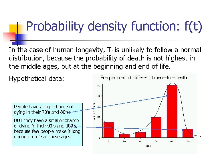 Probability density function: f(t) In the case of human longevity, Ti is unlikely to