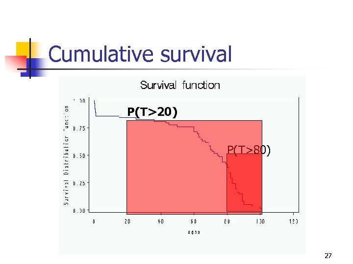 Cumulative survival P(T>20) P(T>80) 27