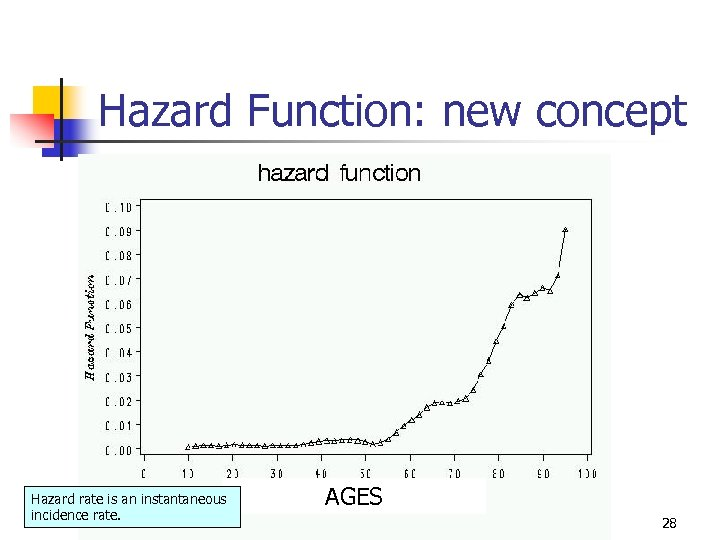Hazard Function: new concept Hazard rate is an instantaneous incidence rate. AGES 28