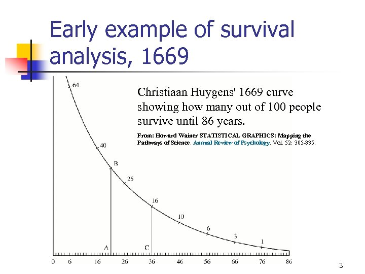 Early example of survival analysis, 1669 Christiaan Huygens' 1669 curve showing how many out