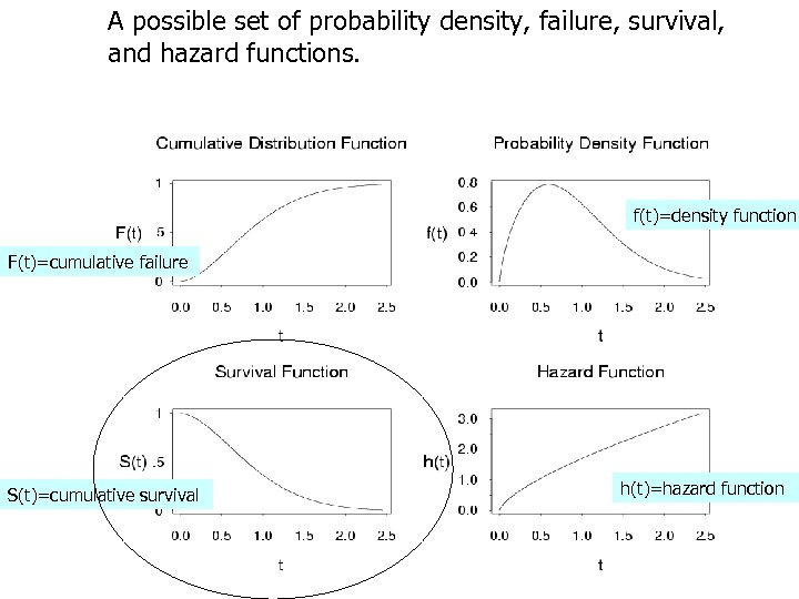 A possible set of probability density, failure, survival, and hazard functions. f(t)=density function F(t)=cumulative