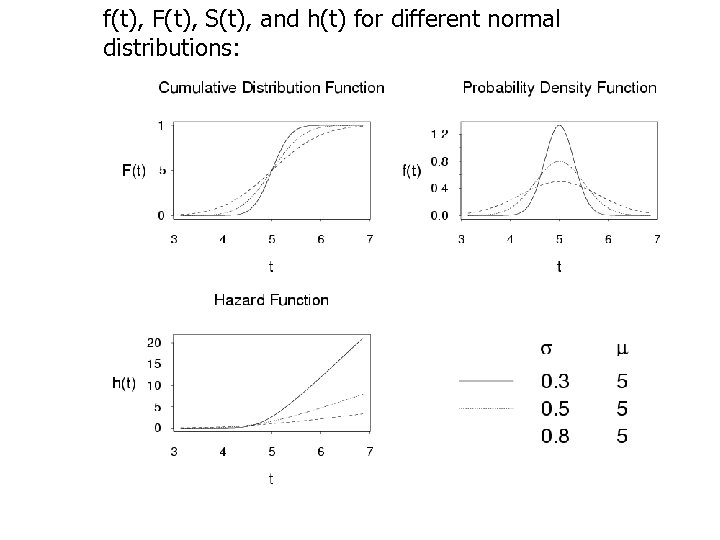 f(t), F(t), S(t), and h(t) for different normal distributions: 33
