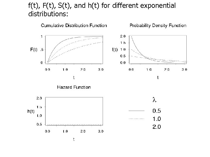 f(t), F(t), S(t), and h(t) for different exponential distributions: 35