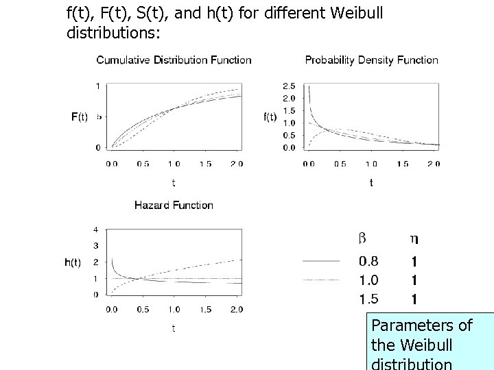 f(t), F(t), S(t), and h(t) for different Weibull distributions: Parameters of the Weibull 36