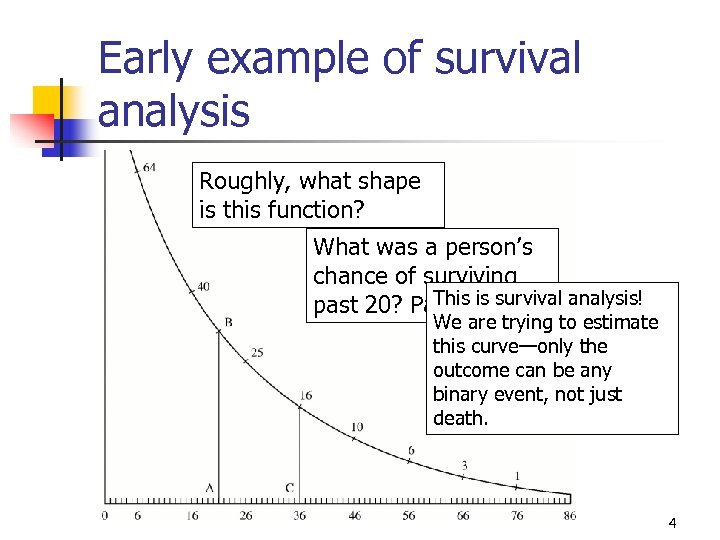 Early example of survival analysis Roughly, what shape is this function? What was a