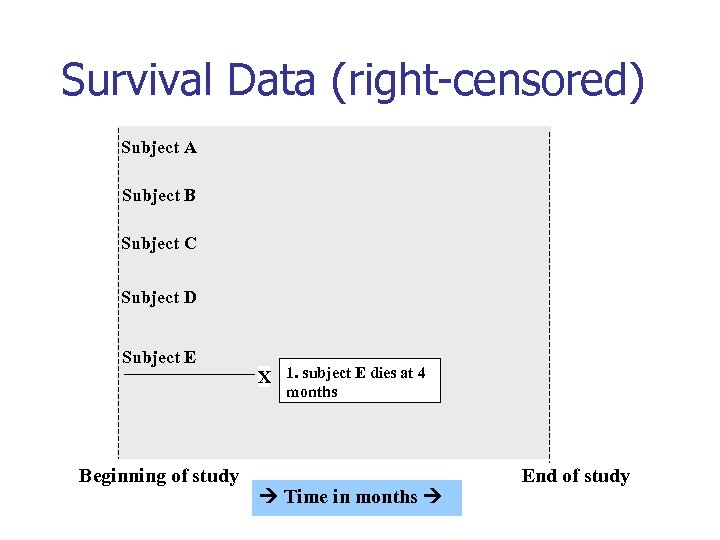 Survival Data (right-censored) Subject A Subject B Subject C Subject D Subject E X