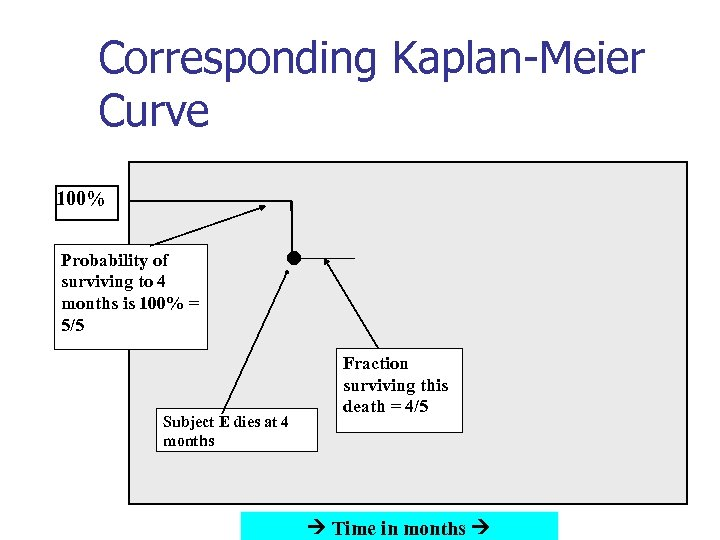 Corresponding Kaplan-Meier Curve 100% Probability of surviving to 4 months is 100% = 5/5