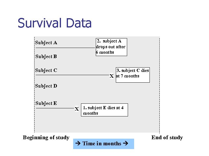 Survival Data Subject A Subject B 2. subject A drops out after 6 months