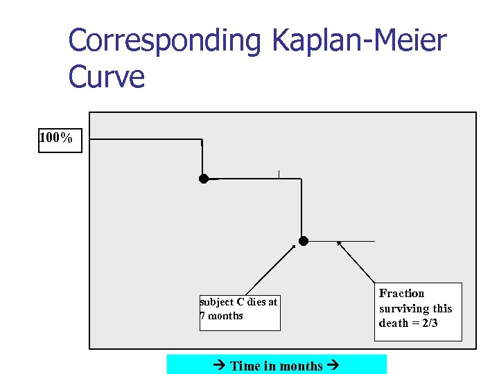 Corresponding Kaplan-Meier Curve 100% subject C dies at 7 months Time in months Fraction