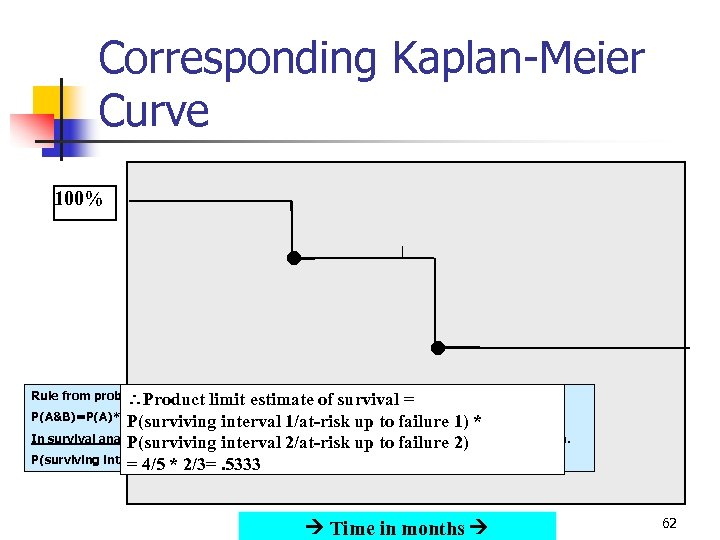 Corresponding Kaplan-Meier Curve 100% Rule from probability theory: limit Product estimate of survival =