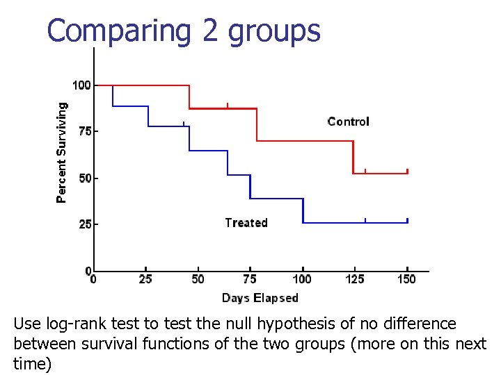 Comparing 2 groups Use log-rank test to test the null hypothesis of no difference