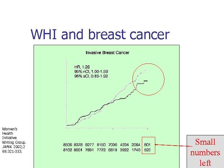 WHI and breast cancer Women's Health Initiative Writing Group. JAMA. 2002; 2 88: 321