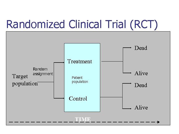 Randomized Clinical Trial (RCT) Dead Treatment Random assignment Target population Patient population Alive Dead