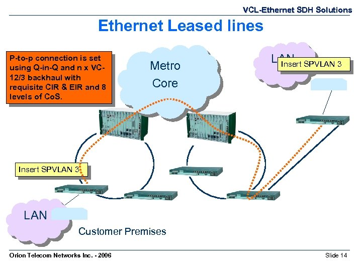 VCL-Ethernet SDH Solutions Ethernet Leased lines P-to-p connection is set Customer LAN switch is