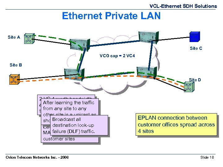VCL-Ethernet SDH Solutions Ethernet Private LAN Site A Site C VCG cap = 2