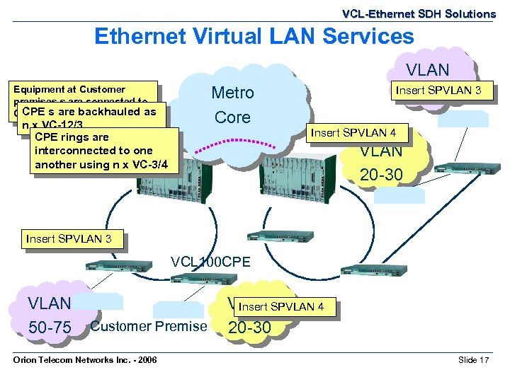 VCL-Ethernet SDH Solutions Ethernet Virtual LAN Services Metro Core Equipment at Customer premises s