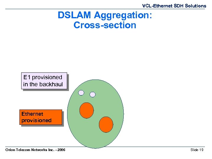 VCL-Ethernet SDH Solutions DSLAM Aggregation: Cross-section E 1 provisioned in the backhaul Ethernet provisioned