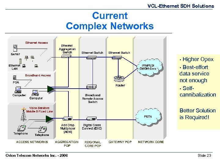 VCL-Ethernet SDH Solutions Current Complex Networks Higher Opex • Best-effort data service not enough
