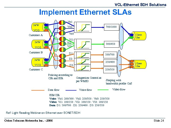 VCL-Ethernet SDH Solutions Implement Ethernet SLAs Vo 1 N/W Vo 2 700/1000 VCG Vo