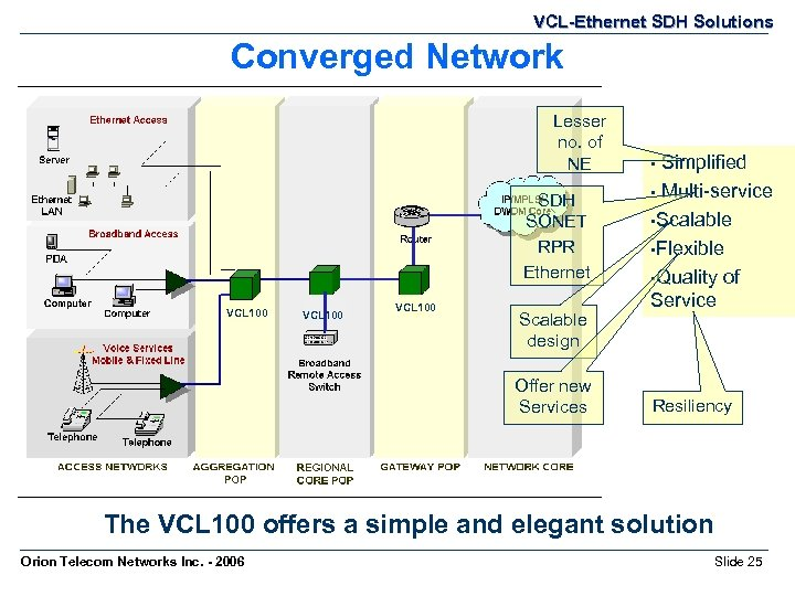 VCL-Ethernet SDH Solutions Converged Network Lesser no. of NE SDH SONET RPR Ethernet VCL