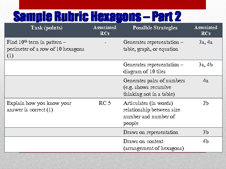 Sample Rubric Hexagons – Part 2 Task (points) Associated RCs Find 10 th term