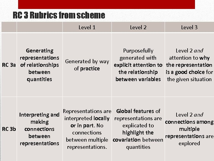 RC 3 Rubrics from scheme Level 1 Level 2 Level 3 Generating Purposefully Level