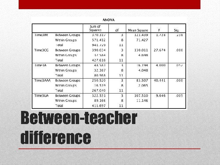 Between-teacher difference