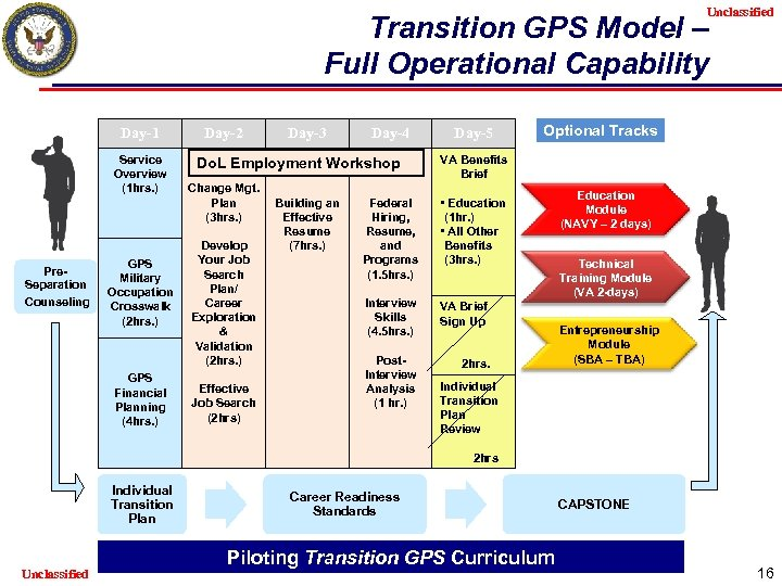 Unclassified Transition GPS Model – Full Operational Capability Day-1 Service Overview (1 hrs. )